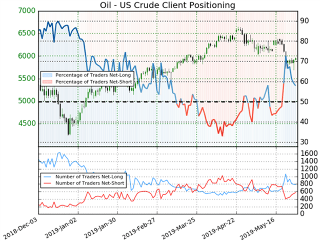 Crude oil price chart trader sentiment