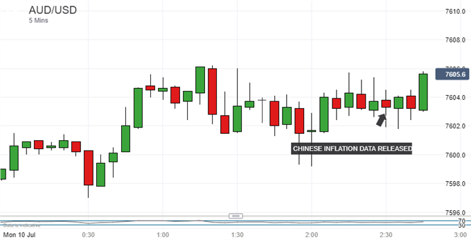 Australian Dollar Steady As Chinese Inflation Meets Forecasts