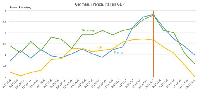 Chart Showing German, France, Italian Economy