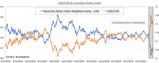 Chart showing USD/CAD