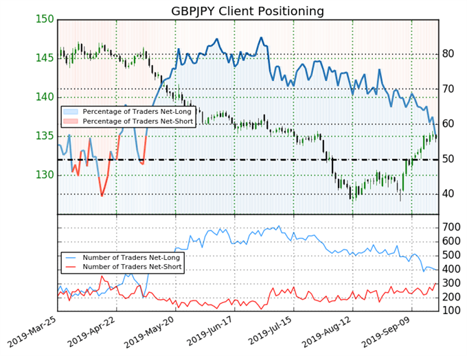 igcs, ig client sentiment index, igcs gbpjpy, gbpjpy price chart, gbpjpy price forecast, gbpjpy price technical analysis, brexit latest, brexit talks, brexit
