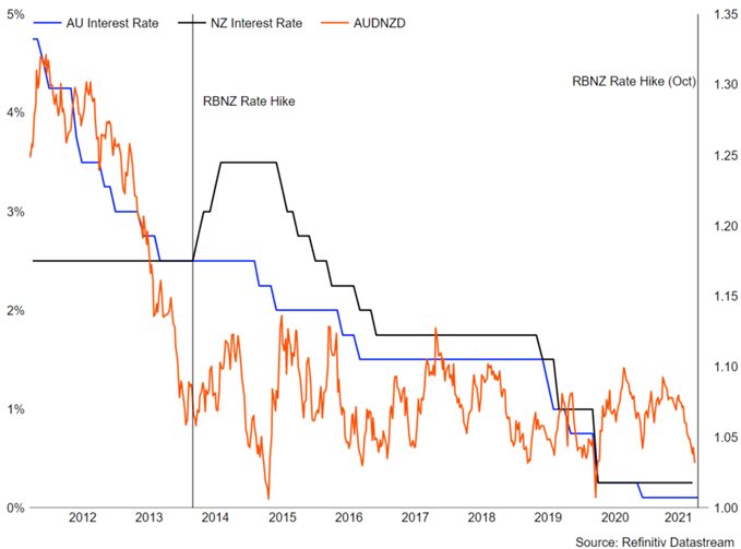 Australian Dollar Forecast: Major AUD/NZD Bottom May Soon Be Approaching