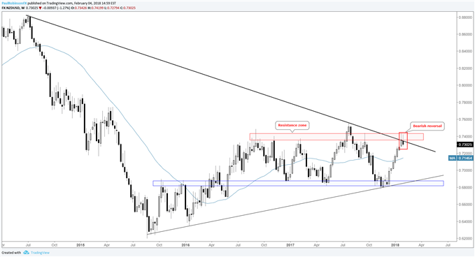 مخطط أسعار زوج العملات الدولار النيوزيلندي مقابل الدولار الأمريكي NZD/USD الأسبوعي