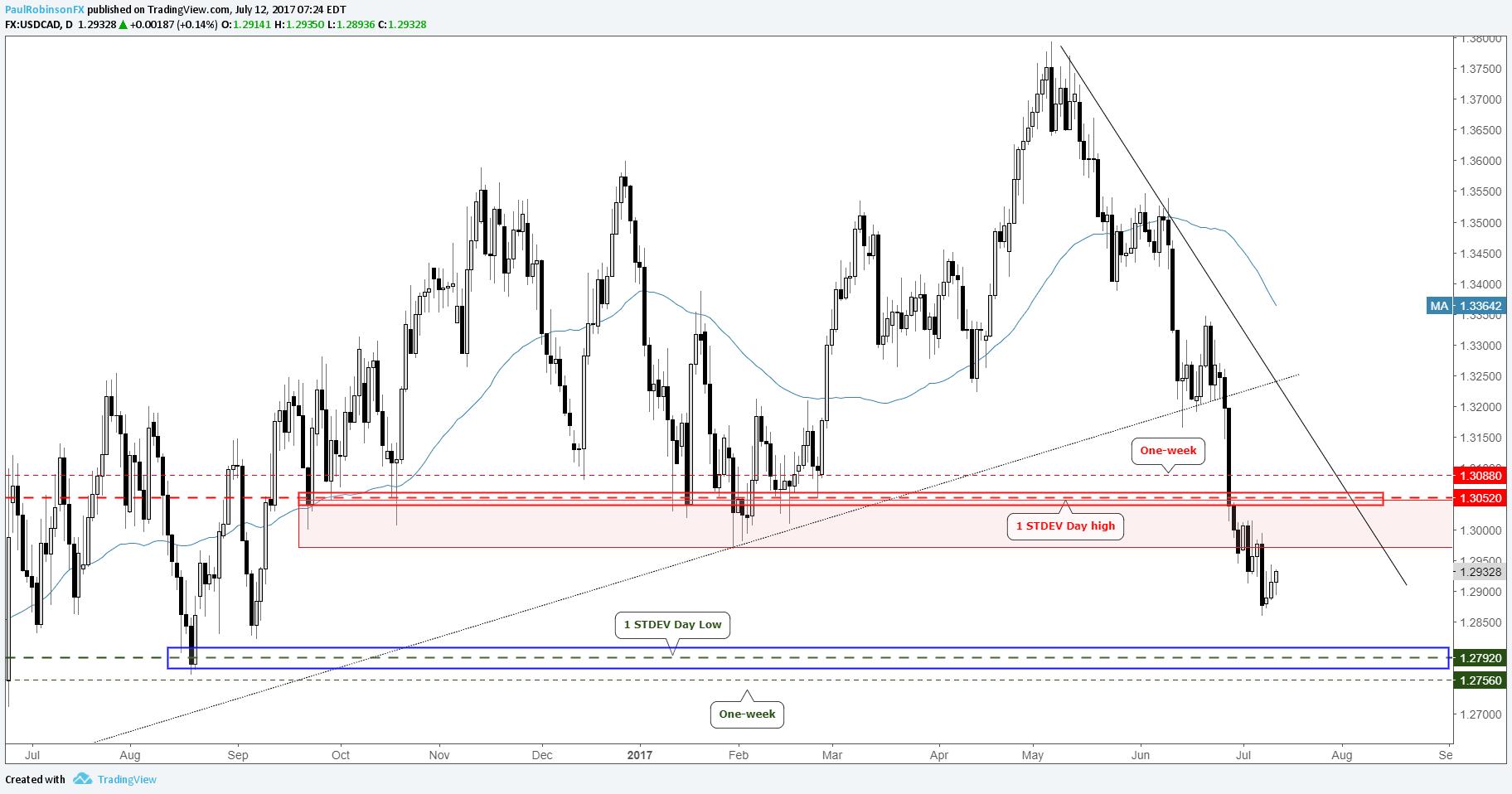 Forex implied volatility