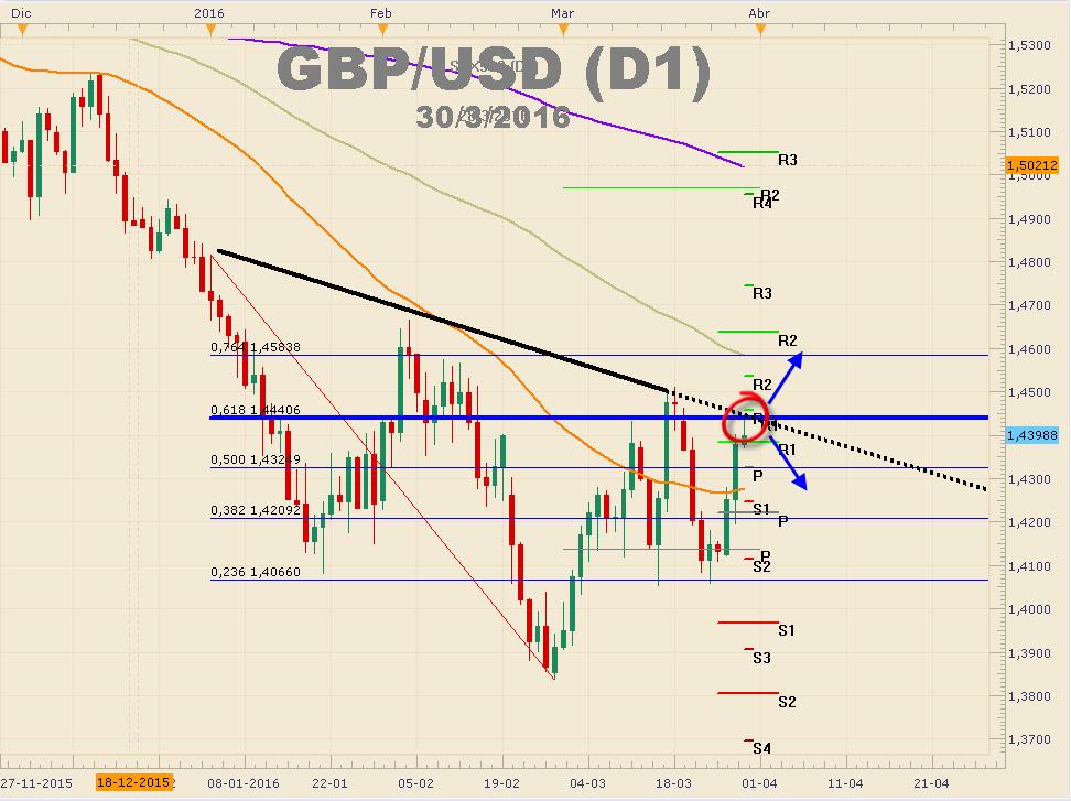 GBPUSD  mantiene la presión y comienza la incertidumbre de cara a la decisión del BoE
