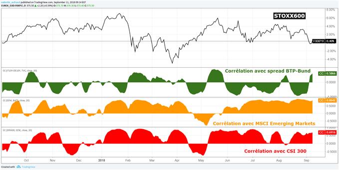 Corrélations STOXX 600 avec MSCI Emerging Markets et Spread BTP-Bund