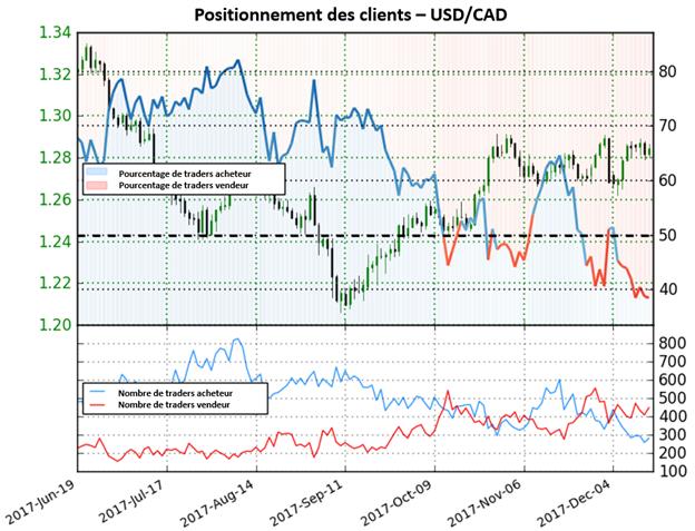 USD/CAD: Alors que de plus en plus de traders commencent à vendre la paire, nous adoptons une forte perspective haussière