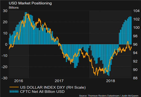 Trade Wars to Save Exhausted USD from Correction Lower