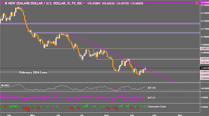 Can NZ GDP Add Fuel to NZD/USD Price Dominant Downtrend Break?