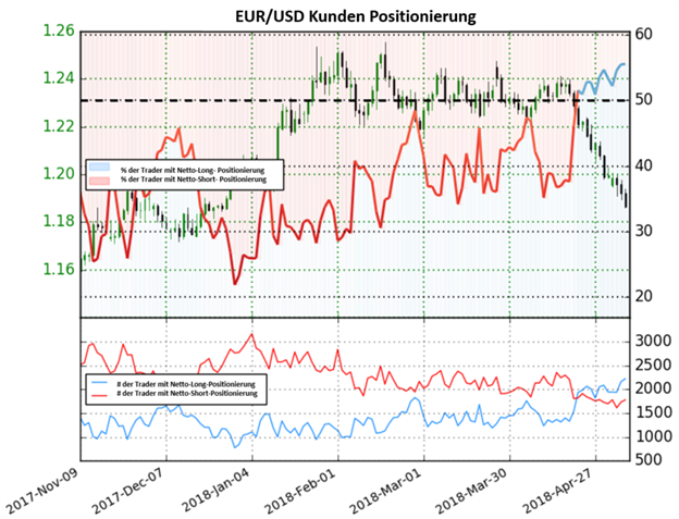 EUR/USD: Sentiment deutet auf bärische Signale nach dem Test des 2018 Tiefs