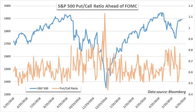 S&P 500 price chart, put to call ratio