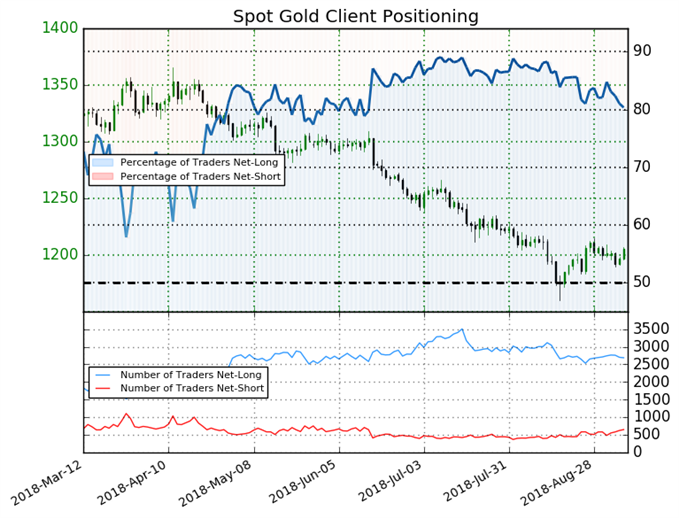 Gold: Long Positions Remain Above 80% Despite Recent Drop in Prices