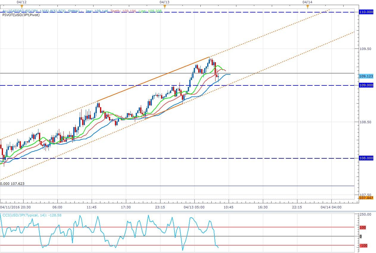 USD/JPY: Scalping en corto buscando el 108.00 (El SSI es el eje)