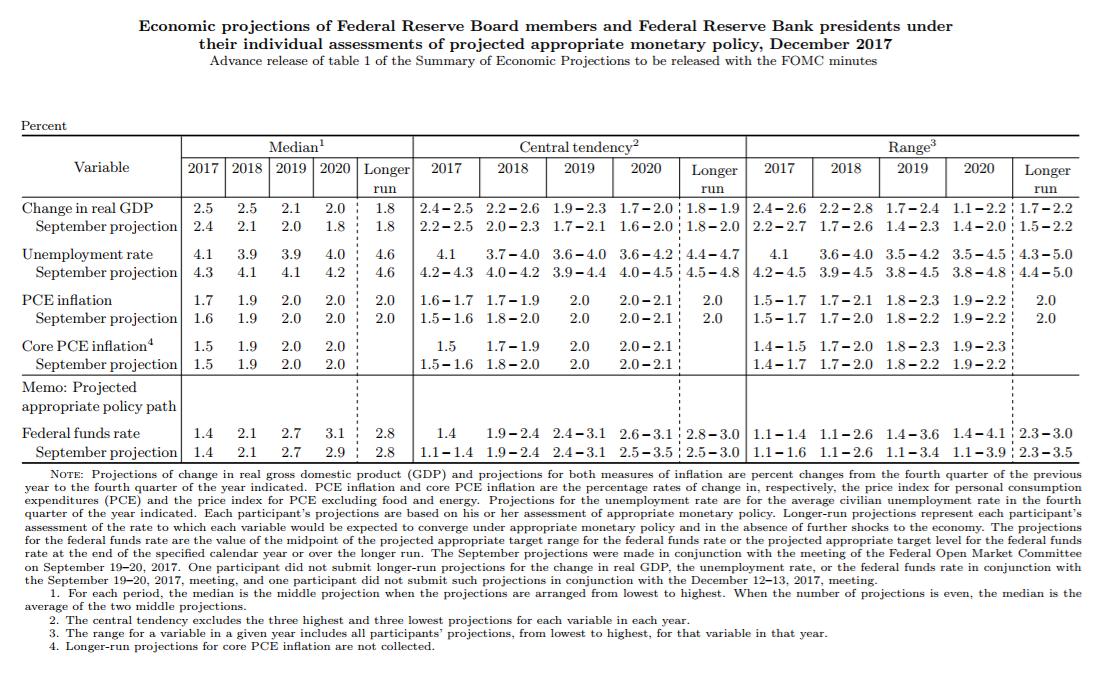 Fed raises rates: leaves 3 hikes in 2018, 2 dissenters - Dollars slides