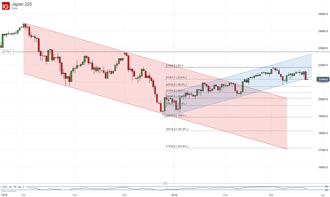 Nikkei 225 Index, Daily Chart