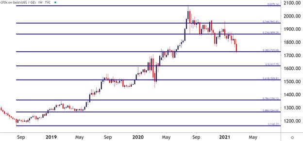 Altın Fiyatı Haftalık Grafik