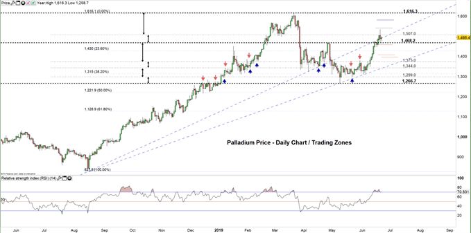 Palladium price daily chart 21-06-19 Zoomed Out