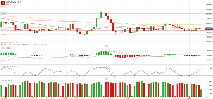USD/MXN on the Lookout for Banxico Meeting and Fed Commentary Post NFP