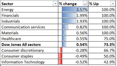 Dow Jones sostenuto da dati sull'occupazione e sulle abitazioni, dibattito finale in primo piano