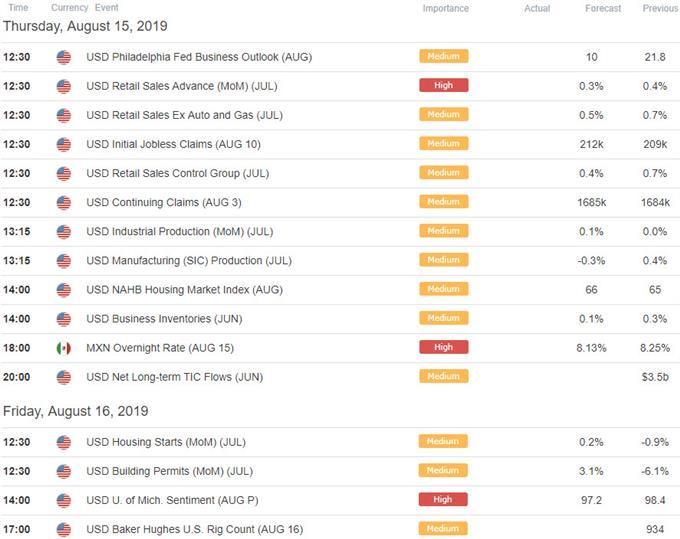 US Economic Calendar - USD Key Data Releases