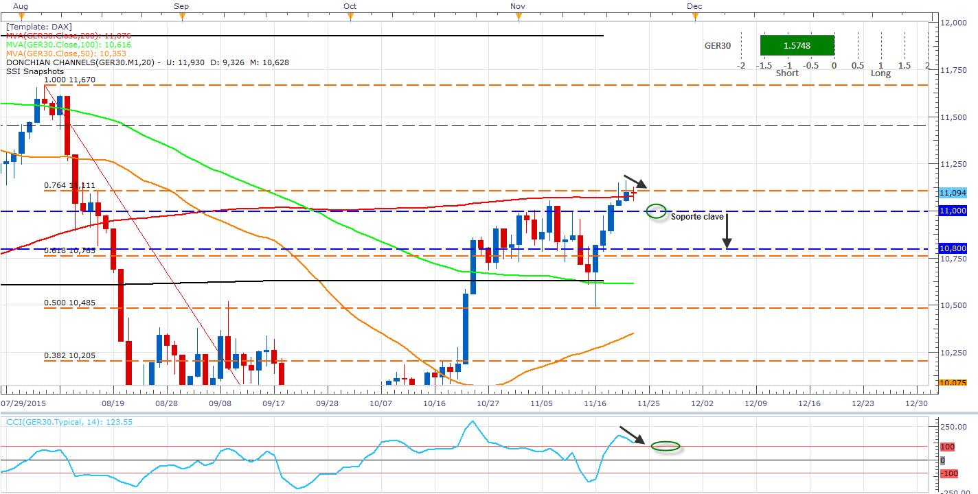 El DAX espera al Euro – EUR/USD a la baja DAX al alza