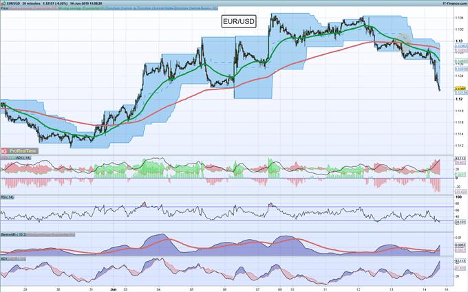 EUR/USD hoy: El par sufre un cruce de la muerte y esto anima a los osos del mercado