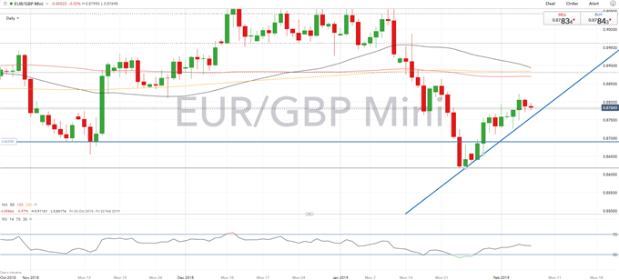 GBP Technical Analysis Overview: GBPUSD, GBPJPY, EURGBP