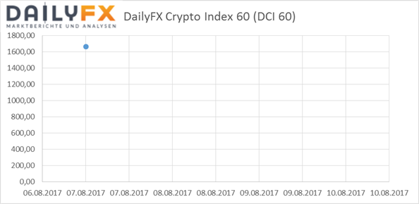 Bitcoin und Ethereum: DailyFX Crypto- Index 60
