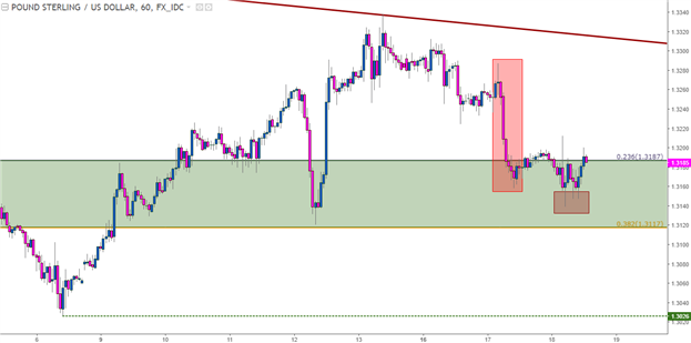 GBP/USD Technical Analysis: Clinging to Longer-Term Support Zone
