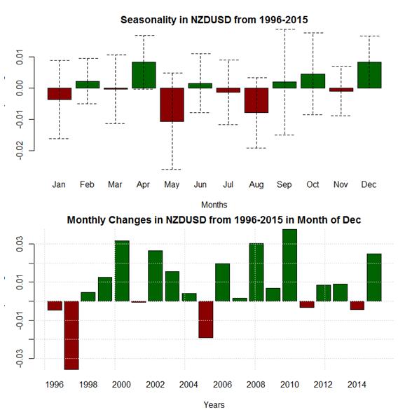 La estacionalidad en el mercado de divisas muestra debilidad para el dólar americano durante el final del año