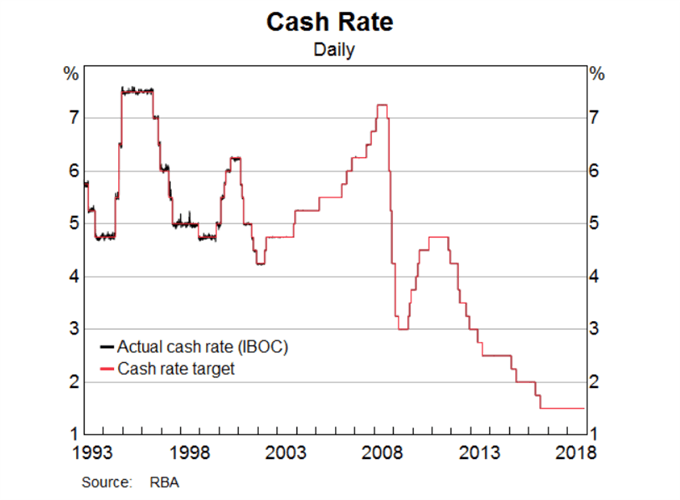 Image of RBA cash rate