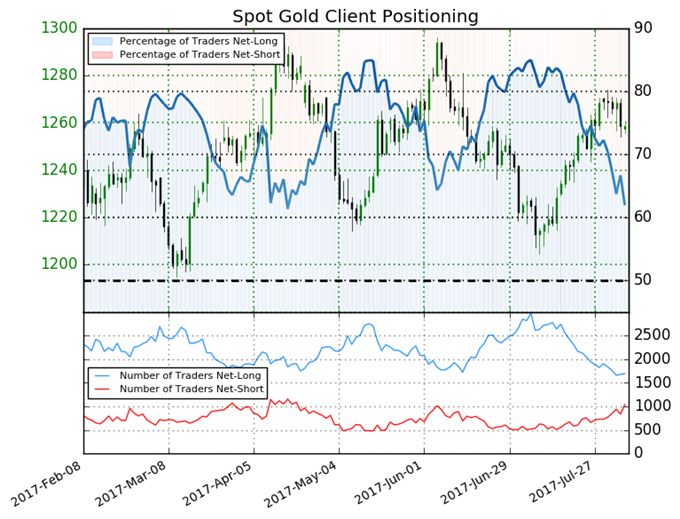 Gold Price Outlook Turns Positive