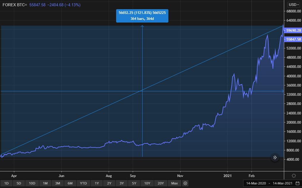 bitcoin rata de schimb yoyow btc tradingview
