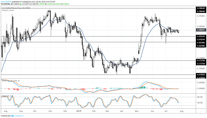 usdcnh price forecast, usdcnh technical analysis, usdcnh price chart, usdcnh chart, usdcnh price