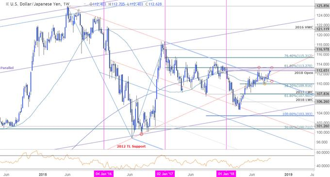 USD/JPY Price Chart - Weekly