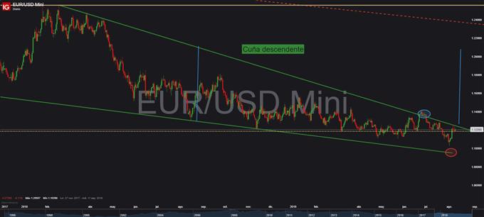 EUR/USD en espera de que la inflación estadounidense dictamine su futuro