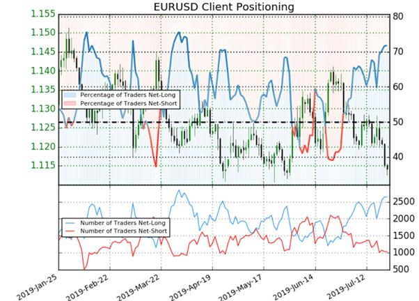 EUR/USD : les positions des traders donnent un signal baissier avant la BCE et Draghi