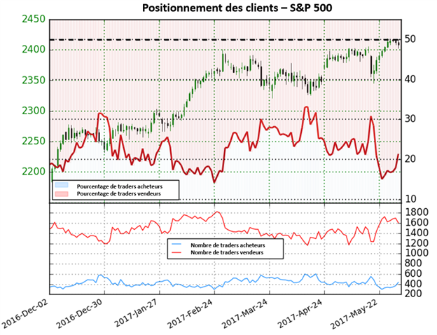 Le positionnement des traders indique que le S&P500 peut se renverser à la baisse