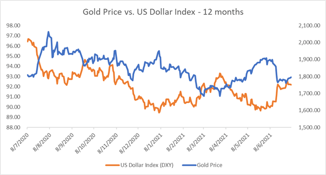 Gold Prices at Two-Week Highs as The US Dollar Falls, Eyeing $1,800