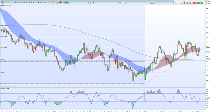 GBPUSD Price Outlook: Sterling Technicals Turning Positive