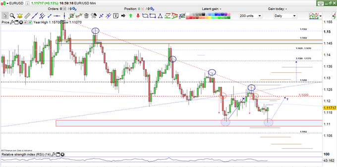 EUR/USD price daily chart 23-05-19