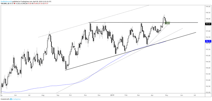 US Dollar Index (DXY) daily chart, testing big support