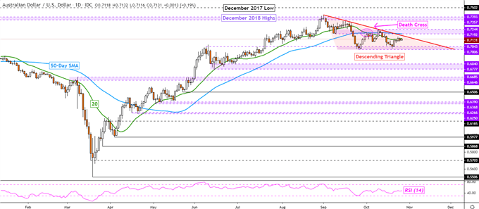 AUD/USD Forecast: Chinese Industrial Profits Flash Global Growth Warning?