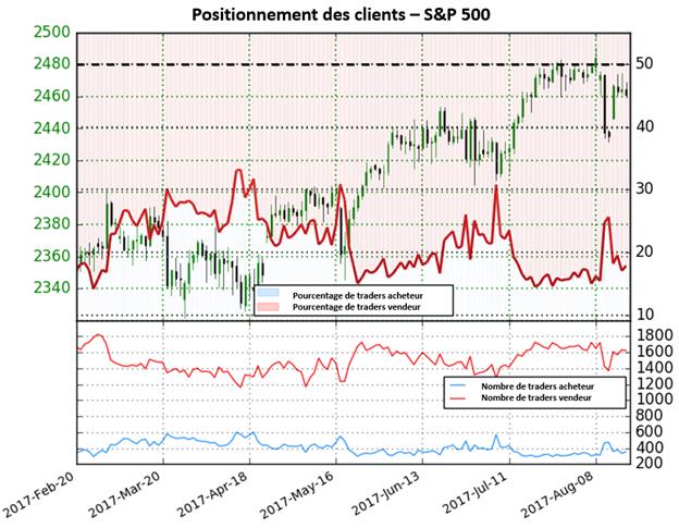 Perspectives peu claires pour le S&P 500 après des niveaux records