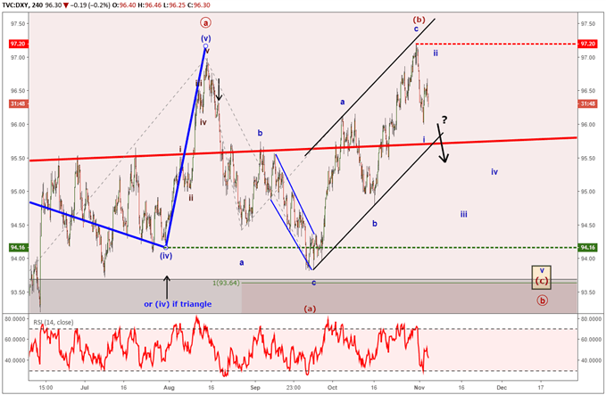 US dollar index forecast for down trend using elliott wave theory.