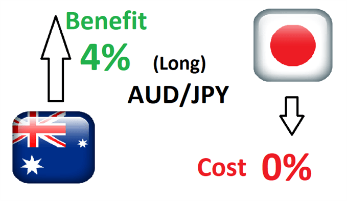 FX carry trade example using AUD/JPY
