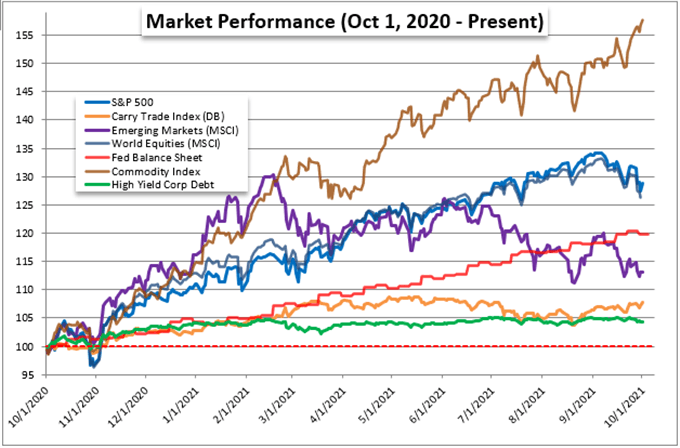 Reversing the S&P 500 and stalling the dollar rally before condemnation sets in - what's next?