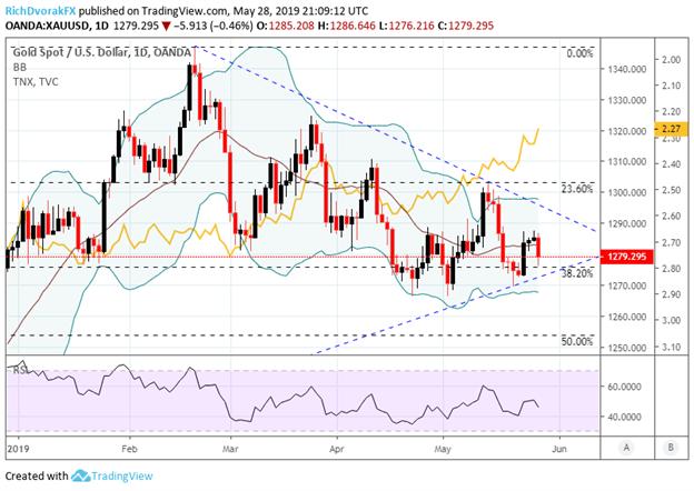 Spot Gold Price Chart vs US 10-Year Treasury Yield