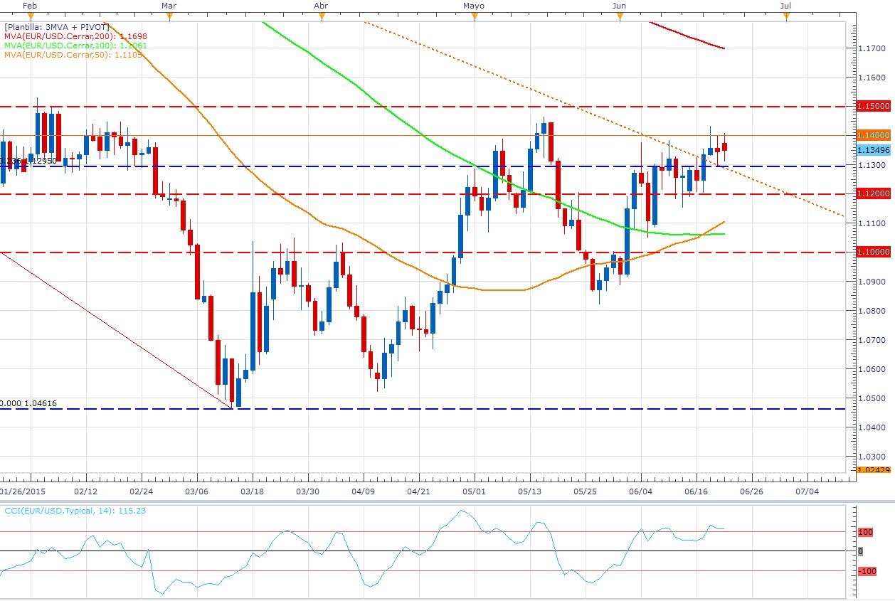 El EUR/USD sigue definiendo un sólido rango – R1:1,1400 - S1: 1,1300