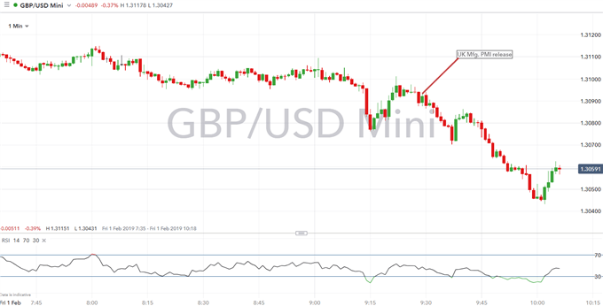 GBPUSD Bulls Dented as Risks Imply Manufacturing Sector Recession